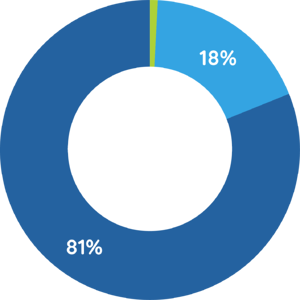 Donut graph showing 81% of mentions including a particular institution, 18% are general alumni discussion, and 1% from a friend or family member