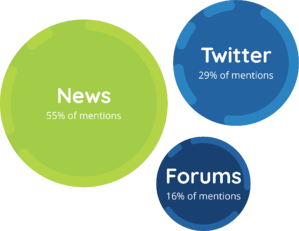 Graph showing 55% of mentions are from news, 29% are from Twitter, and 16% are from forums